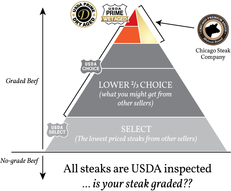 All steaks are USDA inspected...but is your steak GRADED? Chicago Steak Company only sells the very best.
